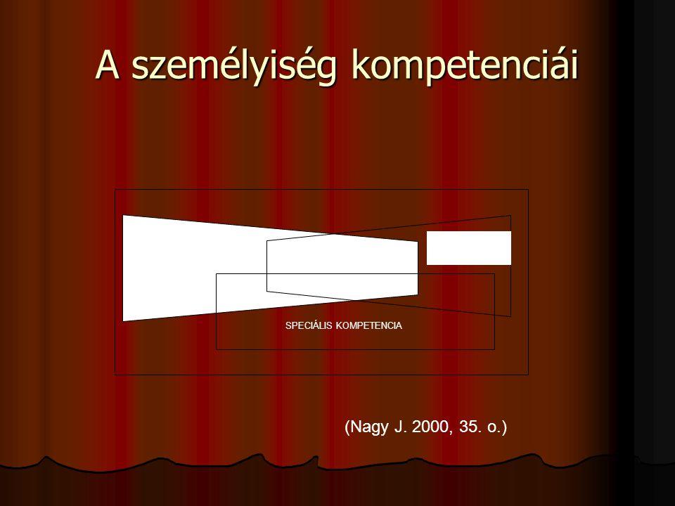 A személyiség kompetenciái SZEMÉLYES KOMPETENCIA SZOCIÁLIS KOMPETENCIA KOGNITÍV KOMPETENCIA SPECIÁLIS KOMPETENCIA (Nagy J. 2000, 35. o.)
