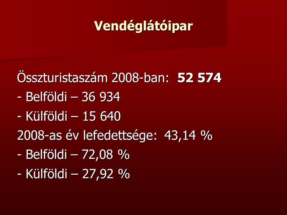 Vendéglátóipar Összturistaszám 2008-ban: 52 574 - Belföldi – 36 934 - Külföldi – 15 640 2008-as év lefedettsége: 43,14 % - Belföldi – 72,08 % - Külföldi – 27,92 %