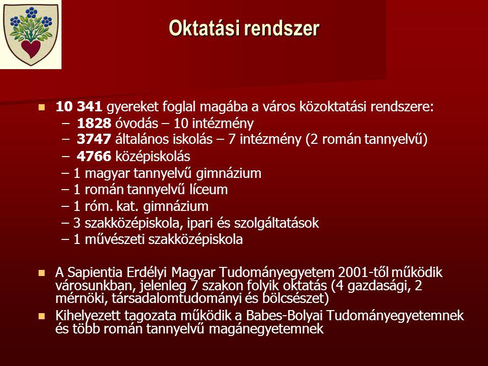 Oktatási rendszer   10 341 gyereket foglal magába a város közoktatási rendszere: – –1828 óvodás – 10 intézmény – –3747 általános iskolás – 7 intézmény (2 román tannyelvű) – –4766 középiskolás – 1 magyar tannyelvű gimnázium – 1 román tannyelvű líceum – 1 róm.