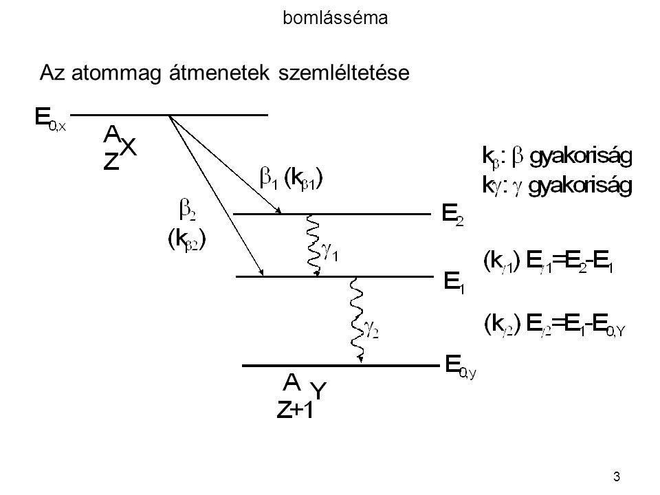4 Az alfa-(  )sugárzás /1  -részecske = 2p+2n = 4 2 He ++ = hélium atommag ; Pl.