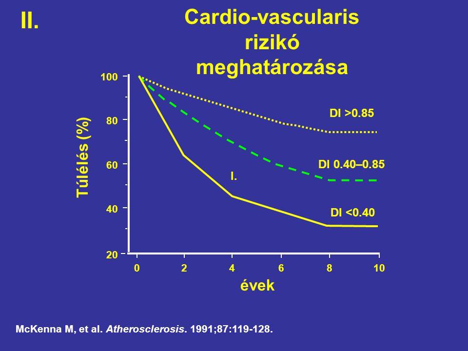 McKenna M, et al. Atherosclerosis. 1991;87:119-128. Cardio-vascularis rizikó meghatározása évek 100 80 60 40 20 0 10 8 6 4 2 Túlélés (%) DI >0.85 DI 0
