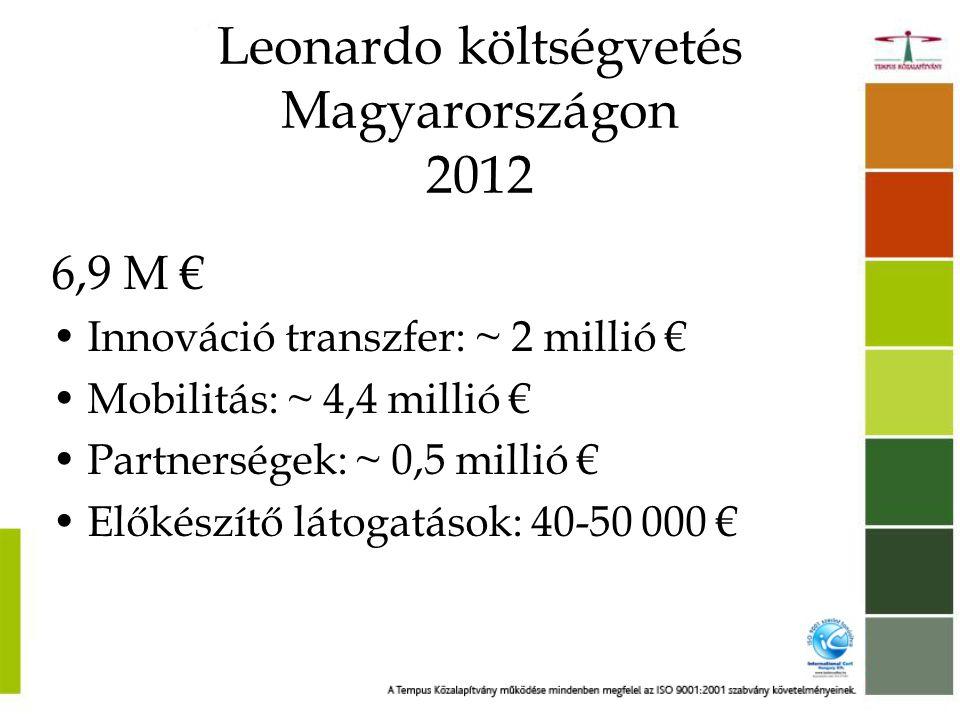 Leonardo költségvetés Magyarországon 2012 6,9 M € •Innováció transzfer: ~ 2 millió € •Mobilitás: ~ 4,4 millió € •Partnerségek: ~ 0,5 millió € •Előkészítő látogatások: 40-50 000 €