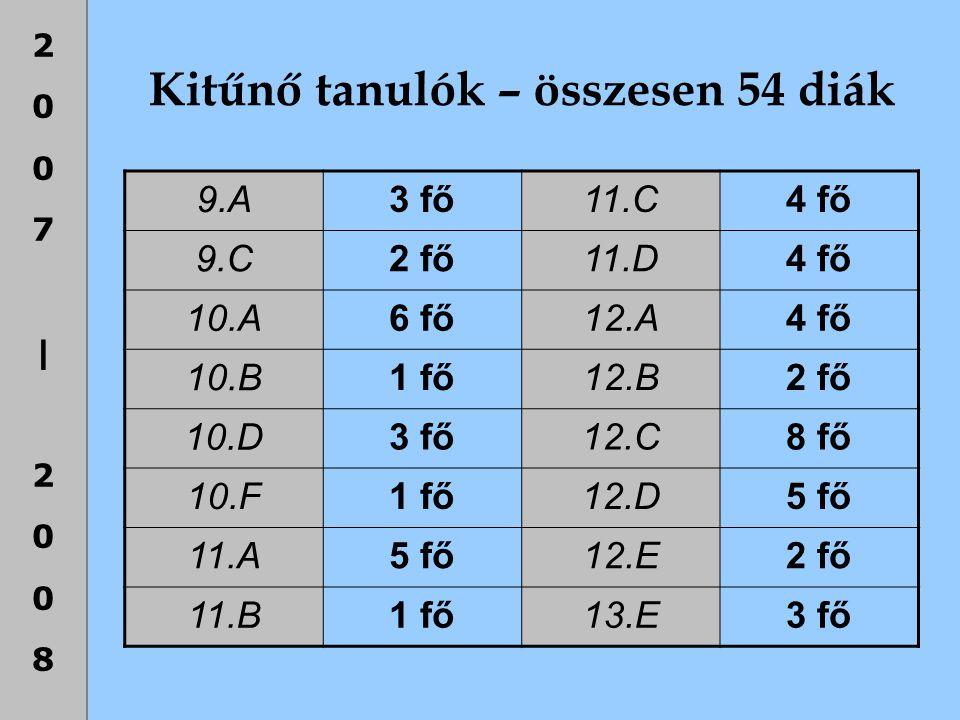 2007|20082007|2008 Kitűnő tanulók – összesen 54 diák 9.A 3 fő11.C4 fő 9.C 2 fő11.D4 fő 10.A 6 fő12.A4 fő 10.B 1 fő12.B2 fő 10.D 3 fő12.C8 fő 10.F 1 fő