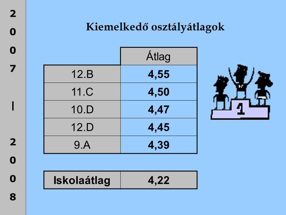 2007|20082007|2008 Kiemelkedő osztályátlagok Átlag 12.B4,55 11.C4,50 10.D4,47 12.D4,45 9.A4,39 Iskolaátlag4,22