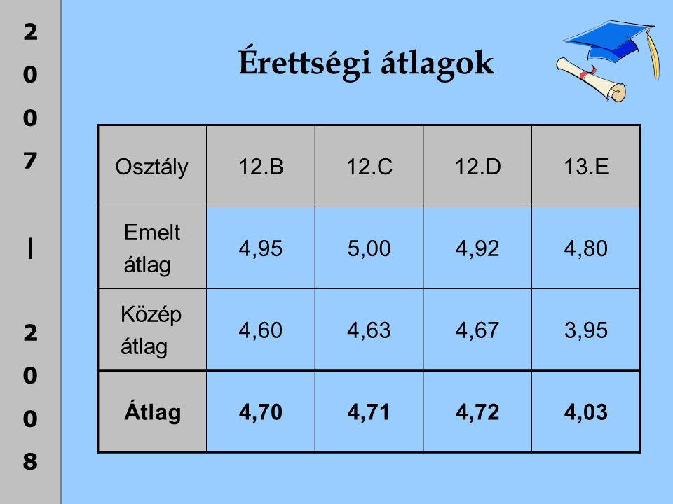 2007|20082007|2008 Érettségi átlagok Osztály12.B12.C12.D13.E Emelt átlag 4,955,004,924,80 Közép átlag 4,604,634,673,95 Átlag4,704,714,724,03