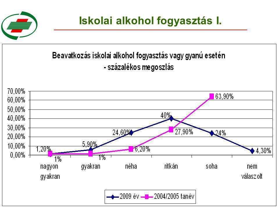 Iskolai alkohol fogyasztás I.