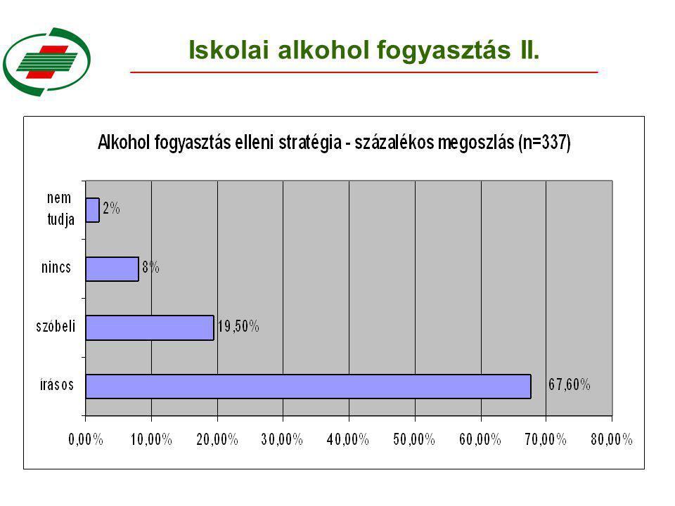 Iskolai alkohol fogyasztás II.