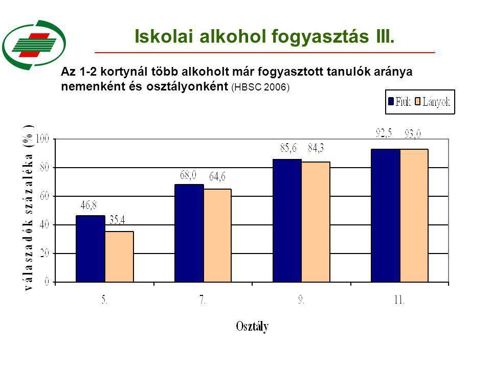 Az 1-2 kortynál több alkoholt már fogyasztott tanulók aránya nemenként és osztályonként (HBSC 2006)