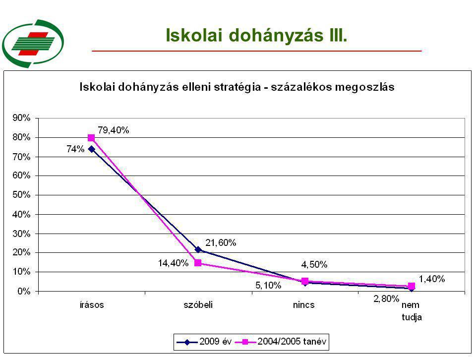 Iskolai dohányzás III.