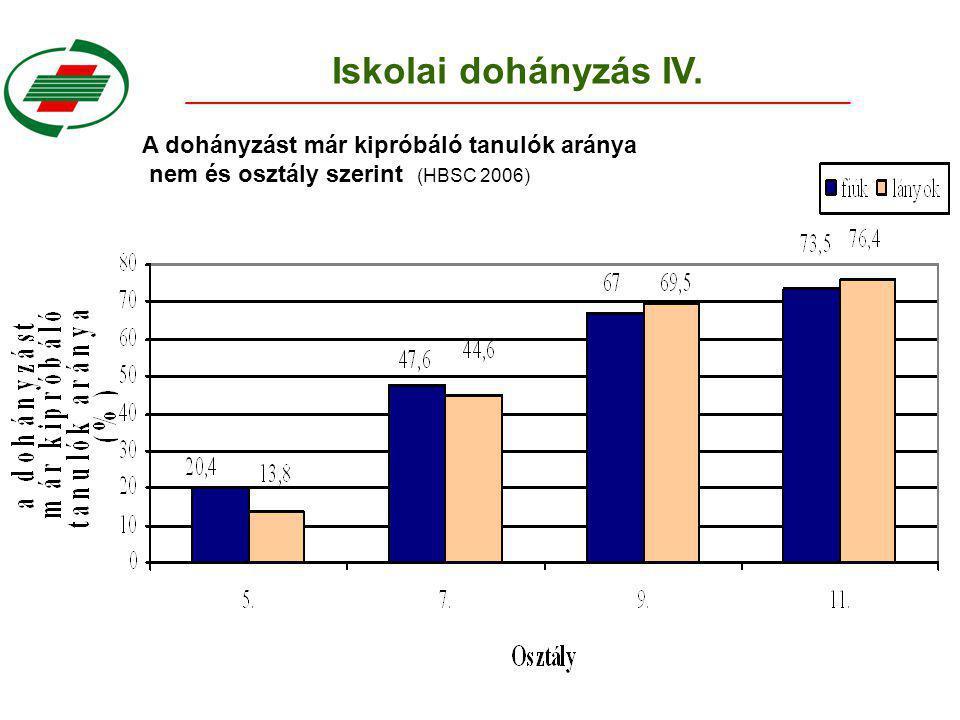 Iskolai dohányzás IV. A dohányzást már kipróbáló tanulók aránya nem és osztály szerint (HBSC 2006)