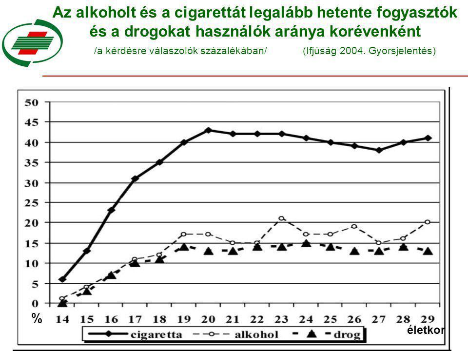 Az alkoholt és a cigarettát legalább hetente fogyasztók és a drogokat használók aránya korévenként /a kérdésre válaszolók százalékában/ (Ifjúság 2004.