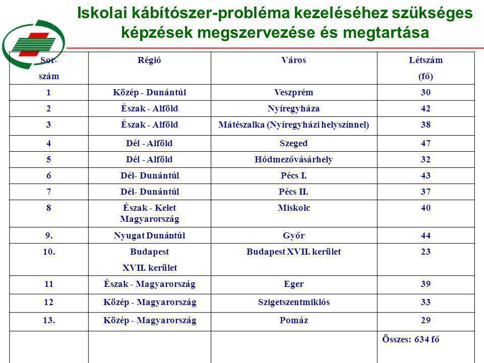 Iskolai kábítószer-probléma kezeléséhez szükséges képzések megszervezése és megtartása Sor-RégióVárosLétszám szám(fő) 1Közép - DunántúlVeszprém30 2Ész