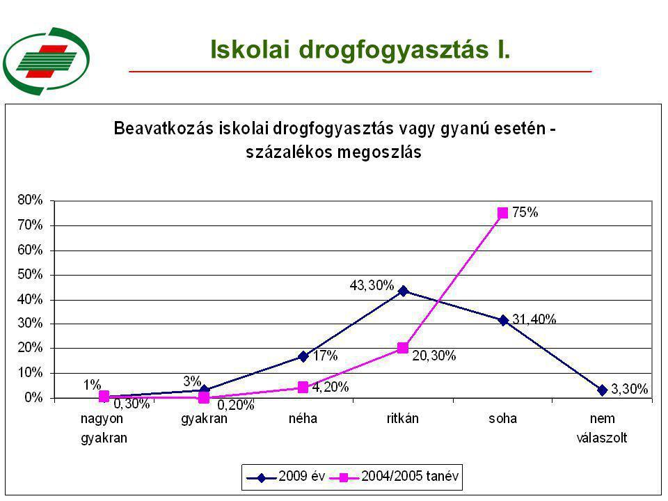 Iskolai drogfogyasztás II.