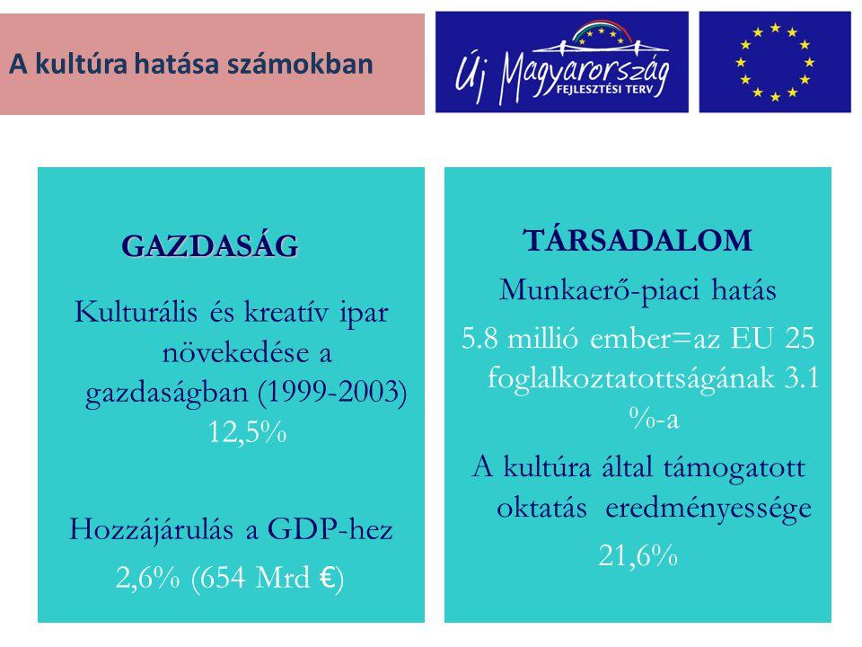 Kulturális és kreatív ipar növekedése a gazdaságban (1999-2003) 12,5% Hozzájárulás a GDP-hez 2,6% (654 Mrd € ) TÁRSADALOM Munkaerő-piaci hatás 5.8 millió ember=az EU 25 foglalkoztatottságának 3.1 %-a A kultúra által támogatott oktatás eredményessége 21,6% GAZDASÁG A kultúra hatása számokban