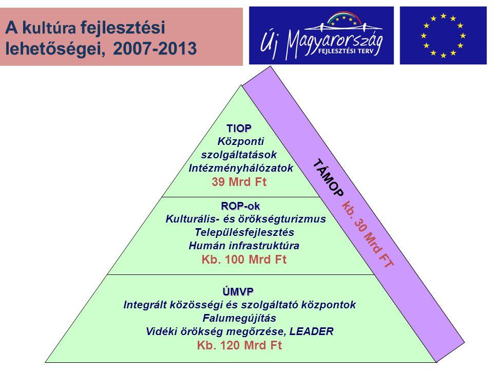 A k ultúra fejlesztési lehetőségei, 2007-2013 TIOP Központi szolgáltatások Intézményhálózatok 39 Mrd Ft ROP-ok ROP-ok: Kulturális- és örökségturizmus Településfejlesztés Humán infrastruktúra Kb.