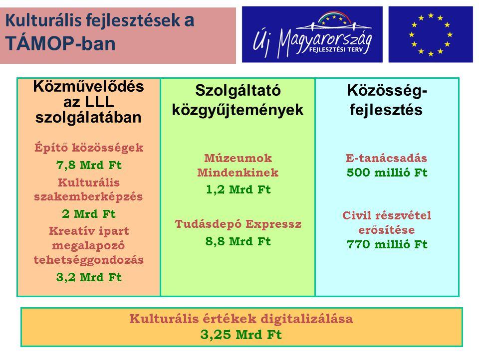 Közművelődés az LLL szolgálatában Építő közösségek 7,8 Mrd Ft Kulturális szakemberképzés 2 Mrd Ft Kreatív ipart megalapozó tehetséggondozás 3,2 Mrd Ft Közösség- fejlesztés E-tanácsadás 500 millió Ft Civil részvétel erősítése 770 millió Ft Kulturális fejlesztések a TÁMOP-ban Kulturális értékek digitalizálása 3,25 Mrd Ft Szolgáltató közgyűjtemények Múzeumok Mindenkinek 1,2 Mrd Ft Tudásdepó Expressz 8,8 Mrd Ft