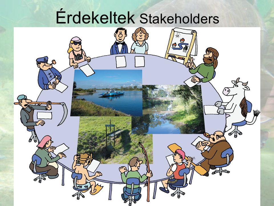 Érdekeltek Stakeholders