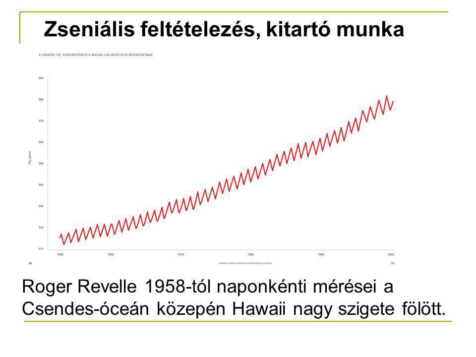 Zseniális feltételezés, kitartó munka Roger Revelle 1958-tól naponkénti mérései a Csendes-óceán közepén Hawaii nagy szigete fölött.
