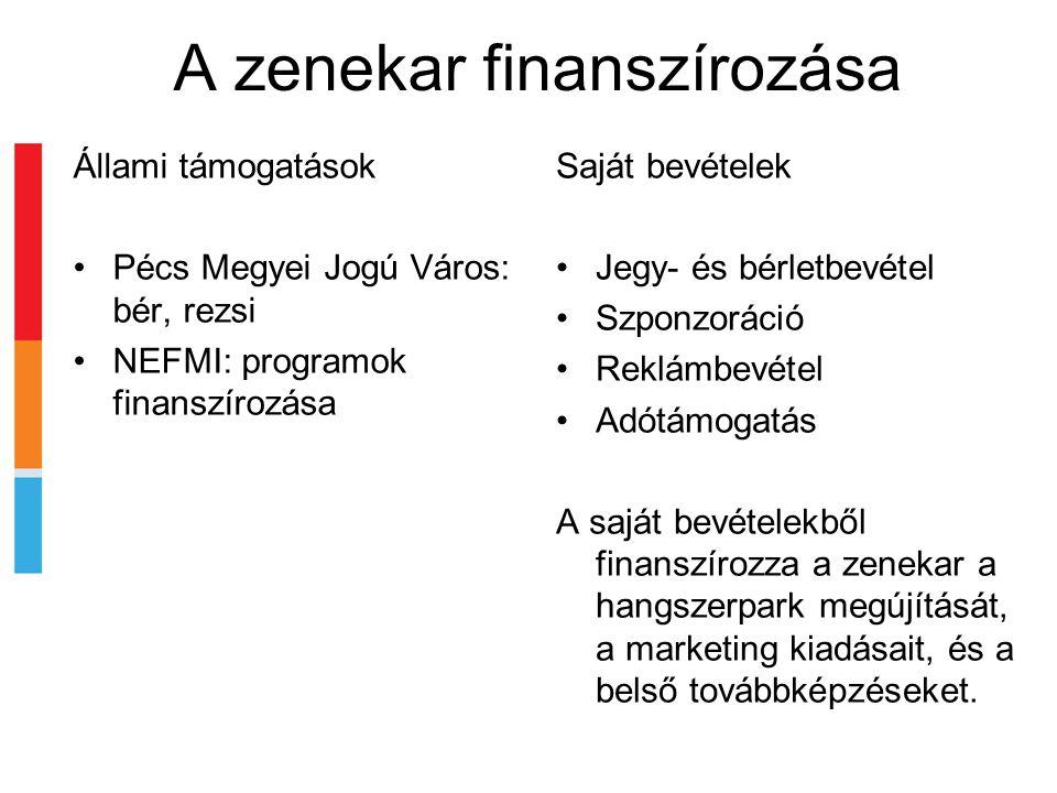 A zenekar finanszírozása Állami támogatások •Pécs Megyei Jogú Város: bér, rezsi •NEFMI: programok finanszírozása Saját bevételek •Jegy- és bérletbevétel •Szponzoráció •Reklámbevétel •Adótámogatás A saját bevételekből finanszírozza a zenekar a hangszerpark megújítását, a marketing kiadásait, és a belső továbbképzéseket.