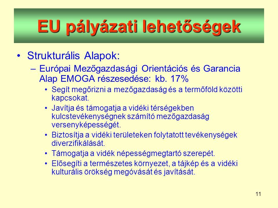 11 EU pályázati lehetőségek •Strukturális Alapok: –Európai Mezőgazdasági Orientációs és Garancia Alap EMOGA részesedése: kb.