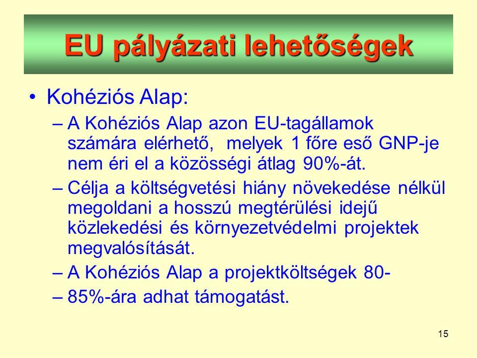 15 EU pályázati lehetőségek •Kohéziós Alap: –A Kohéziós Alap azon EU-tagállamok számára elérhető, melyek 1 főre eső GNP-je nem éri el a közösségi átlag 90%-át.