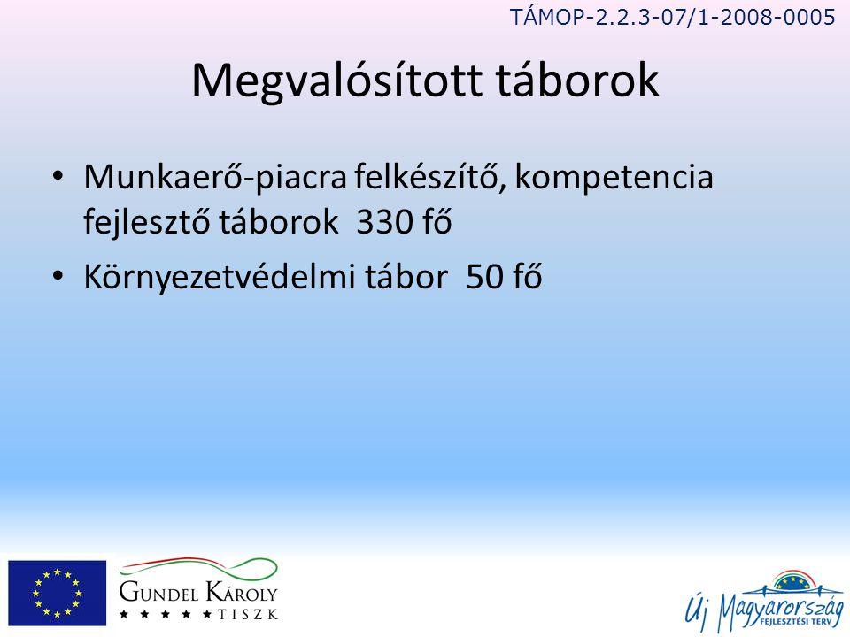 Megvalósított táborok • Munkaerő-piacra felkészítő, kompetencia fejlesztő táborok 330 fő • Környezetvédelmi tábor 50 fő TÁMOP-2.2.3-07/1-2008-0005