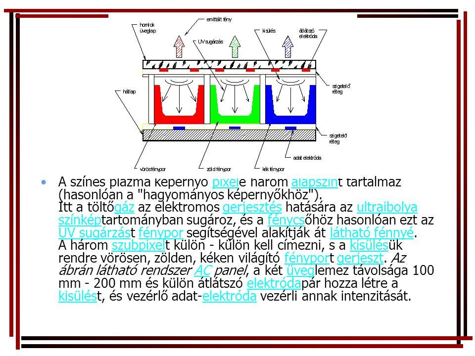 •A színes plazma képernyő pixele három alapszínt tartalmaz (hasonlóan a hagyományos képernyőkhöz ).