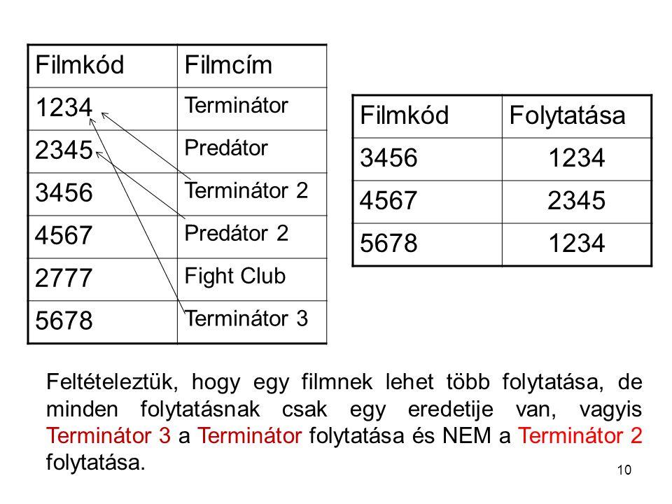 10 FilmkódFolytatása 34561234 45672345 56781234 FilmkódFilmcím 1234 Terminátor 2345 Predátor 3456 Terminátor 2 4567 Predátor 2 2777 Fight Club 5678 Terminátor 3 Feltételeztük, hogy egy filmnek lehet több folytatása, de minden folytatásnak csak egy eredetije van, vagyis Terminátor 3 a Terminátor folytatása és NEM a Terminátor 2 folytatása.