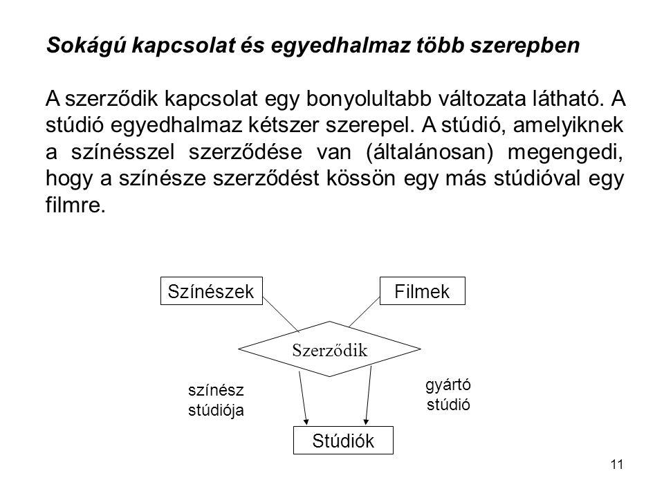 11 Színészek Stúdiók Filmek Szerződik színész stúdiója gyártó stúdió Sokágú kapcsolat és egyedhalmaz több szerepben A szerződik kapcsolat egy bonyolultabb változata látható.