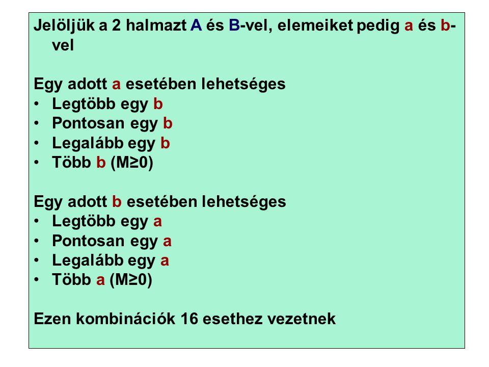 21 Jelöljük a 2 halmazt A és B-vel, elemeiket pedig a és b- vel Egy adott a esetében lehetséges •Legtöbb egy b •Pontosan egy b •Legalább egy b •Több b (M≥0) Egy adott b esetében lehetséges •Legtöbb egy a •Pontosan egy a •Legalább egy a •Több a (M≥0) Ezen kombinációk 16 esethez vezetnek