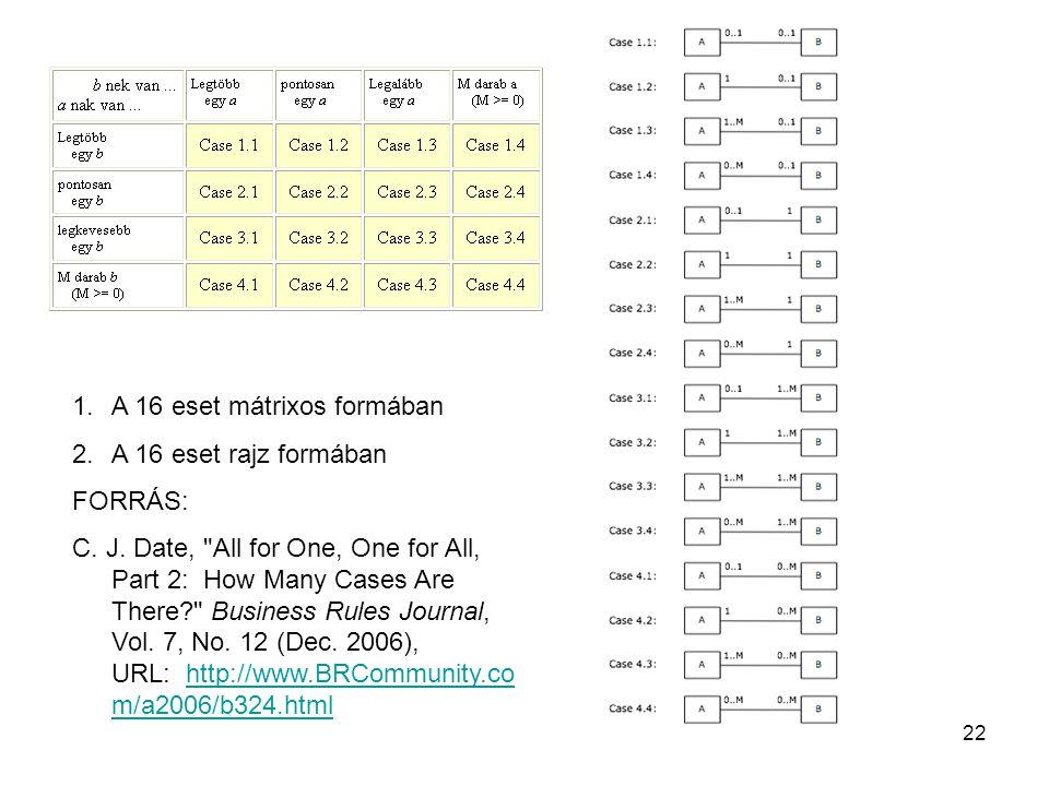 22 1.A 16 eset mátrixos formában 2.A 16 eset rajz formában FORRÁS: C.