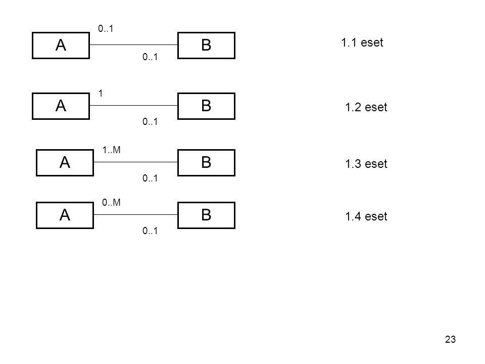 23 A A A B A 0..1 1..M 0..1 B B B 0..M 1 1.1 eset 1.2 eset 1.3 eset 1.4 eset