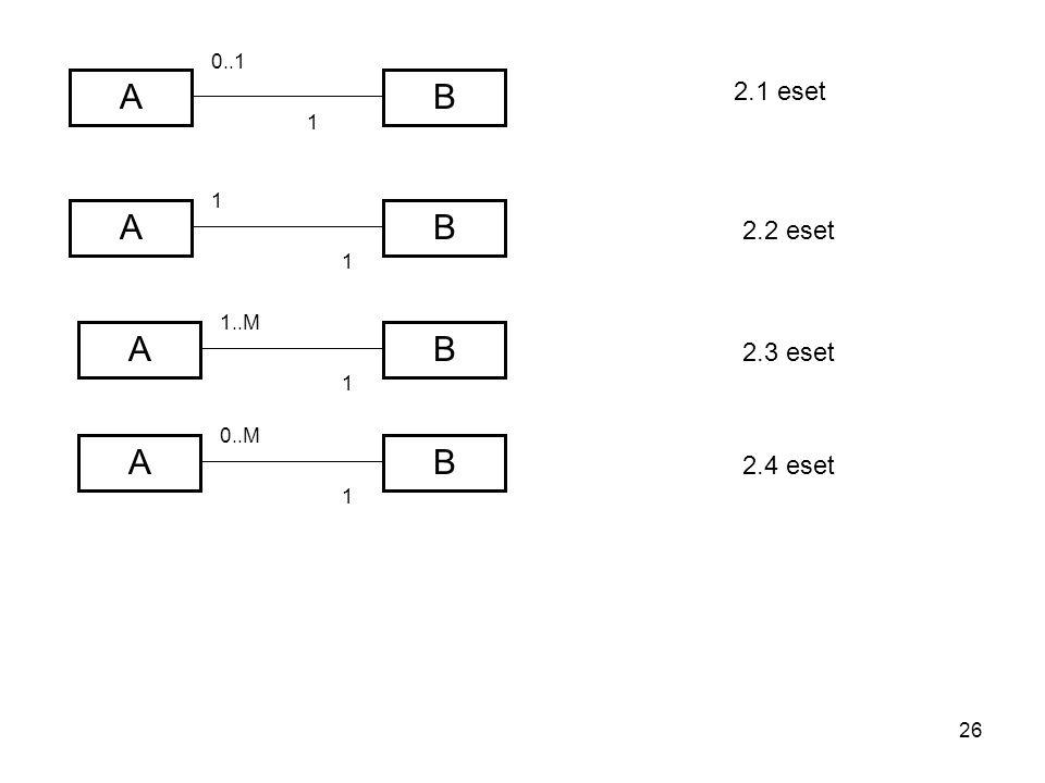 26 A A A B A 0..1 1 1..M B B B 0..M 1 2.1 eset 2.2 eset 2.3 eset 2.4 eset 1 1 1
