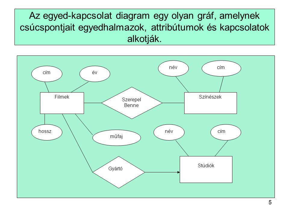 5 Az egyed-kapcsolat diagram egy olyan gráf, amelynek csúcspontjait egyedhalmazok, attribútumok és kapcsolatok alkotják.