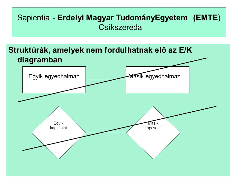 6 Sapientia - Erdelyi Magyar TudományEgyetem (EMTE) Csíkszereda Struktúrák, amelyek nem fordulhatnak elő az E/K diagramban Egyik egyedhalmazMásik egyedhalmaz Egyik kapcsolat Másik kapcsolat