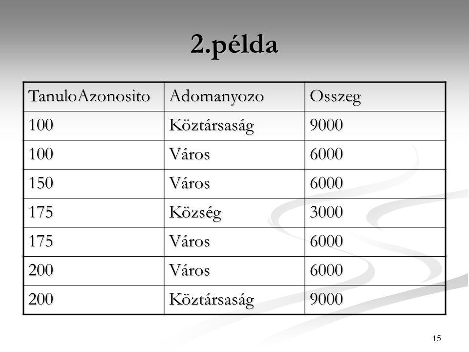 15 2.példa TanuloAzonosito AdomanyozoOsszeg 100Köztársaság9000 100Város6000 150Város6000 175Község3000 175Város6000 200Város6000 200Köztársaság9000