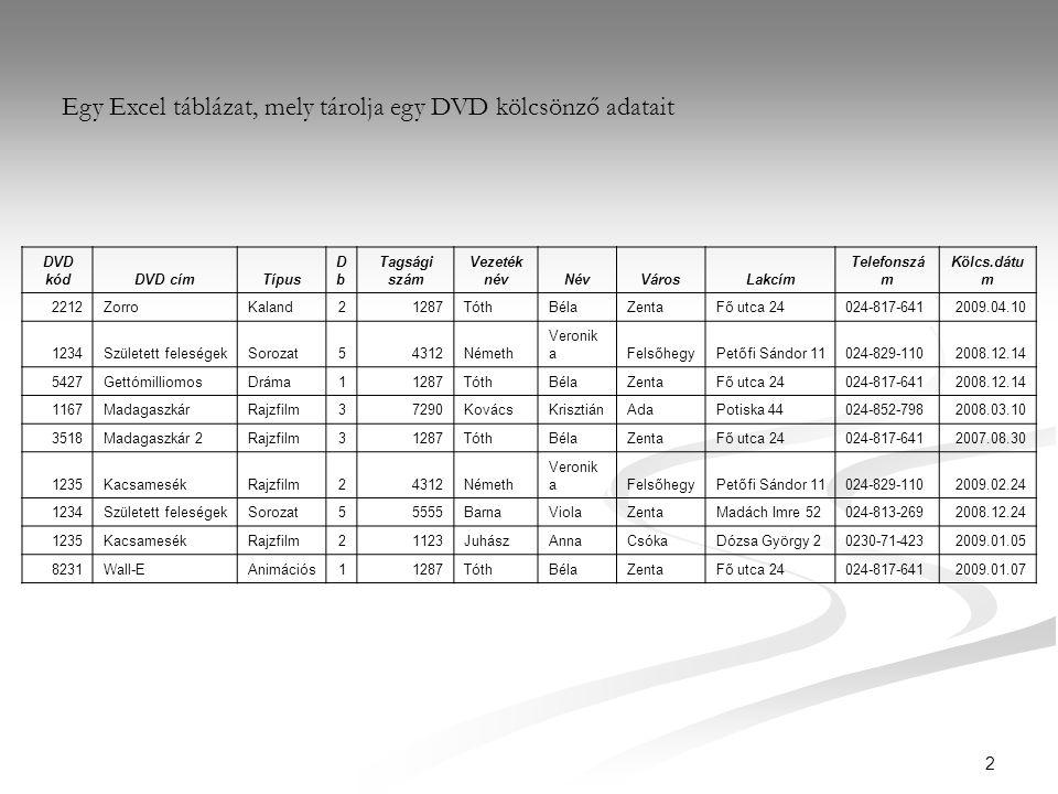 13 1.Példa-ösztöndíj TanuloAzonosito AdomanyozoOsszeg 100Köztársaság9000 150Város6000 175Község3000 200Város6000