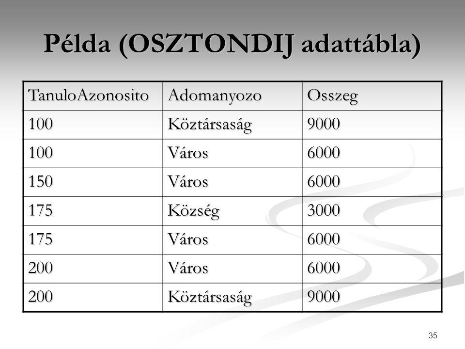 35 Példa (OSZTONDIJ adattábla) TanuloAzonosito AdomanyozoOsszeg 100Köztársaság9000 100Város6000 150Város6000 175Község3000 175Város6000 200Város6000 2