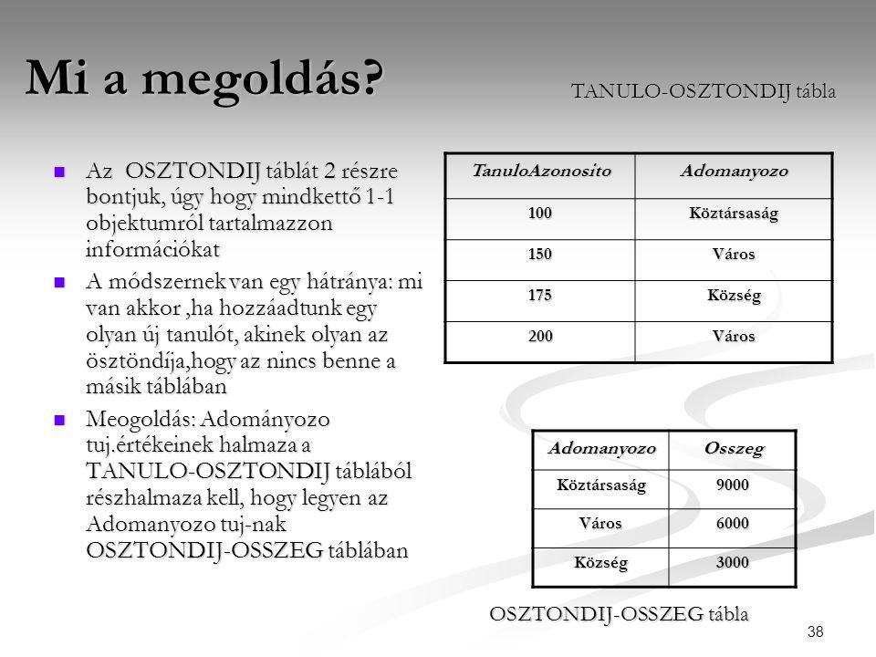 38 Mi a megoldás?  Az OSZTONDIJ táblát 2 részre bontjuk, úgy hogy mindkettő 1-1 objektumról tartalmazzon információkat  A módszernek van egy hátrány