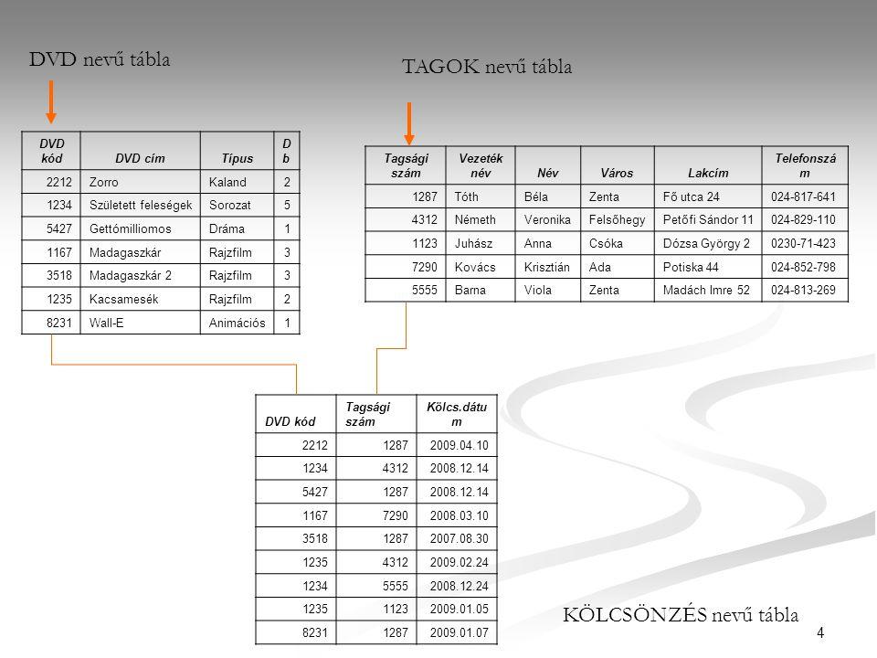 35 Példa (OSZTONDIJ adattábla) TanuloAzonosito AdomanyozoOsszeg 100Köztársaság9000 100Város6000 150Város6000 175Község3000 175Város6000 200Város6000 200Köztársaság9000