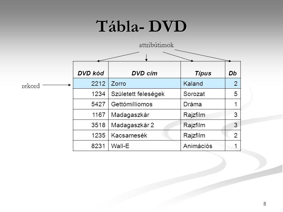 8 Tábla- DVD DVD kódDVD címTípusDb 2212ZorroKaland2 1234Született feleségekSorozat5 5427GettómilliomosDráma1 1167MadagaszkárRajzfilm3 3518Madagaszkár 2Rajzfilm3 1235KacsamesékRajzfilm2 8231Wall-EAnimációs1 rekord attribútimok