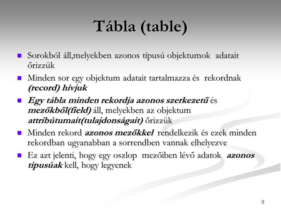9 Tábla (table)  Sorokból áll,melyekben azonos típusú objektumok adatait őrizzük  Minden sor egy objektum adatait tartalmazza és rekordnak (record)