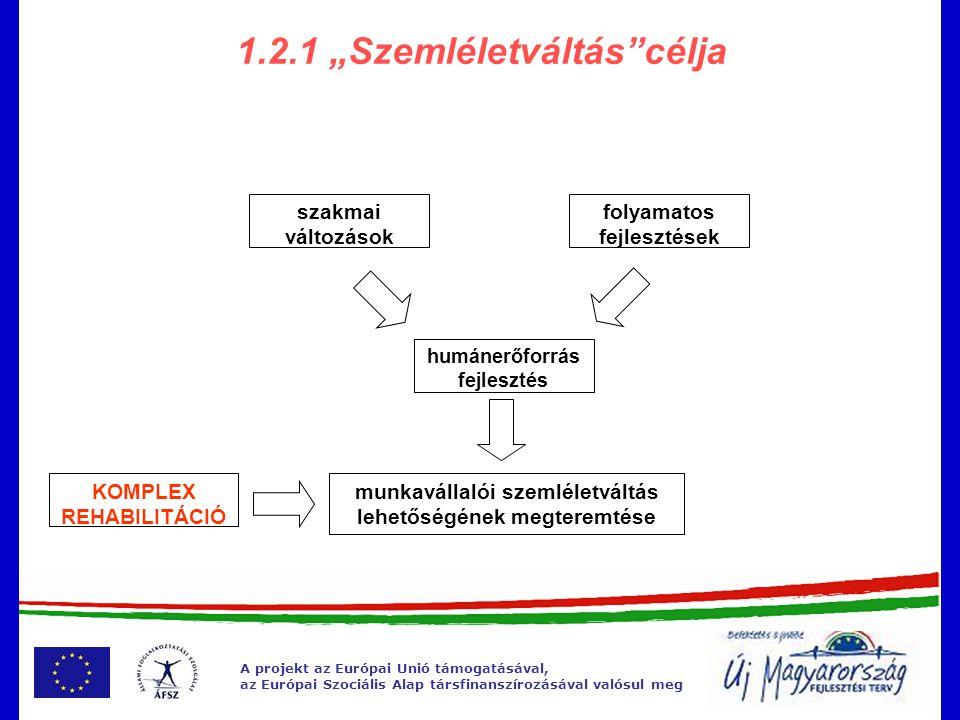 """A projekt az Európai Unió támogatásával, az Európai Szociális Alap társfinanszírozásával valósul meg 1.2.1 """"Szemléletváltás célja szakmai változások folyamatos fejlesztések humánerőforrás fejlesztés munkavállalói szemléletváltás lehetőségének megteremtése KOMPLEX REHABILITÁCIÓ"""