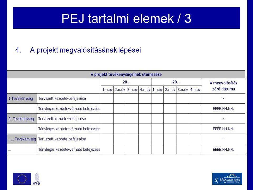 PEJ tartalmi elemek / 3 4.A projekt megvalósításának lépései