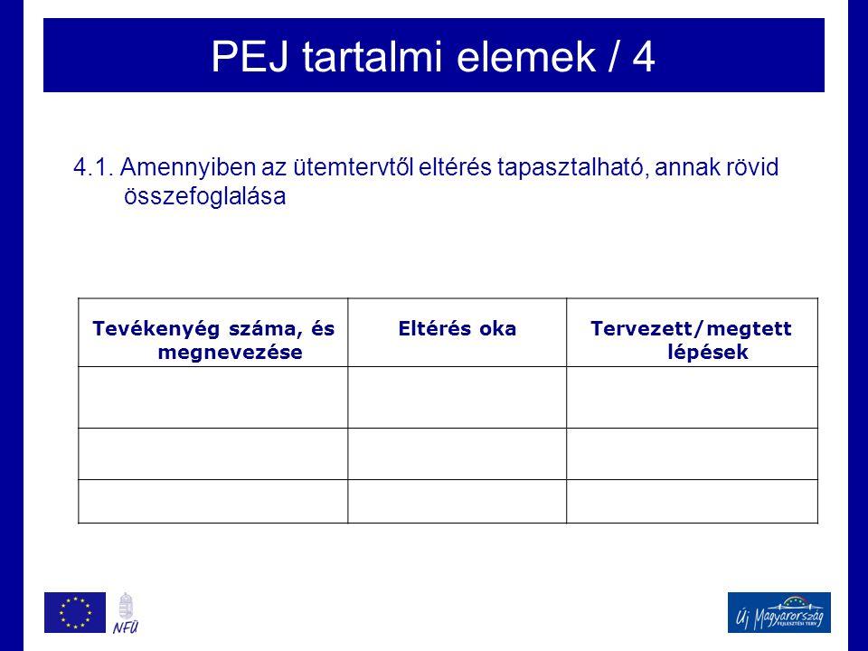 PEJ tartalmi elemek / 4 4.1. Amennyiben az ütemtervtől eltérés tapasztalható, annak rövid összefoglalása Tevékenyég száma, és megnevezése Eltérés okaT