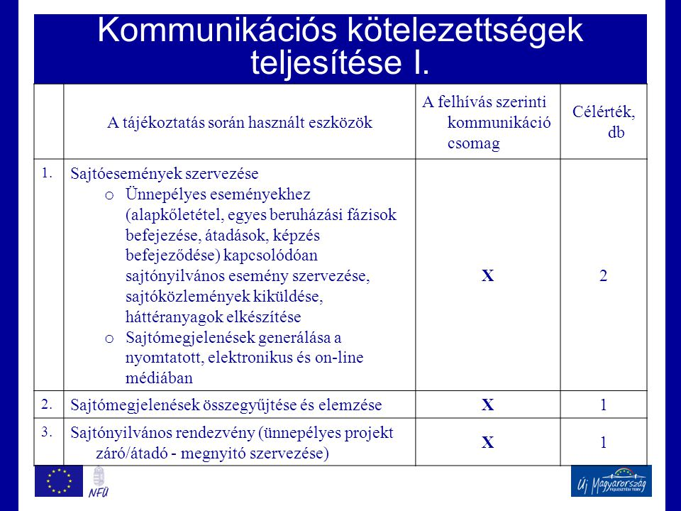 Kommunikációs kötelezettségek teljesítése I. A tájékoztatás során használt eszközök A felhívás szerinti kommunikáció csomag Célérték, db 1. Sajtóesemé