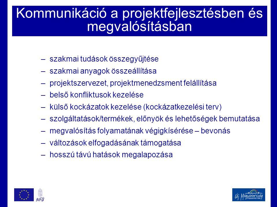 Kommunikáció a projektfejlesztésben és megvalósításban –szakmai tudások összegyűjtése –szakmai anyagok összeállítása –projektszervezet, projektmenedzs
