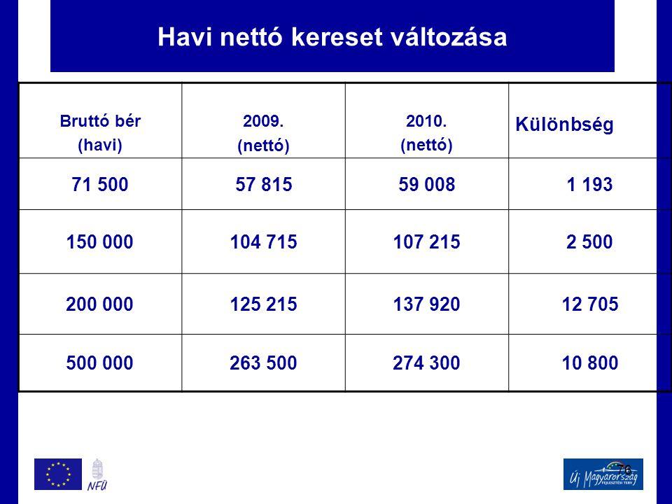 76 Havi nettó kereset változása Bruttó bér (havi) 2009. (nettó) 2010. (nettó) Különbség 71 50057 81559 0081 193 150 000104 715107 2152 500 200 000125