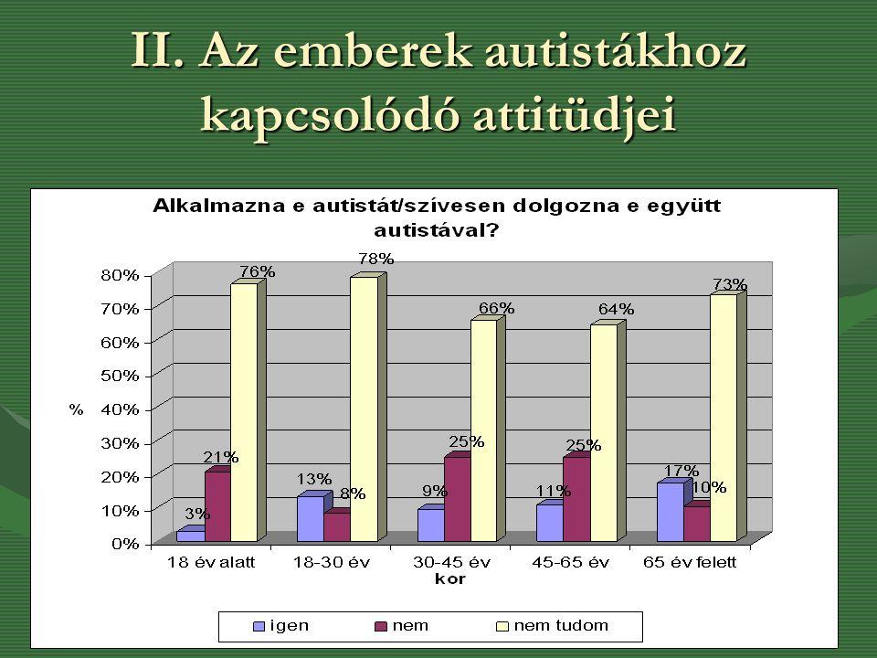 II. Az emberek autistákhoz kapcsolódó attitüdjei