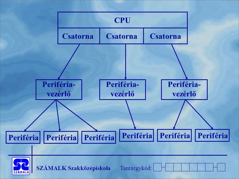SZÁMALK SzakközépiskolaTantárgykód: Csatorna Periféria- vezérlő CPU Periféria